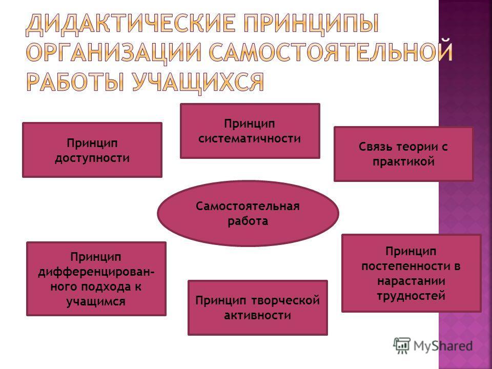 Самостоятельная работа Принцип доступности Принцип систематичности Связь теории с практикой Принцип постепенности в нарастании трудностей Принцип творческой активности Принцип дифференцирован - ного подхода к учащимся