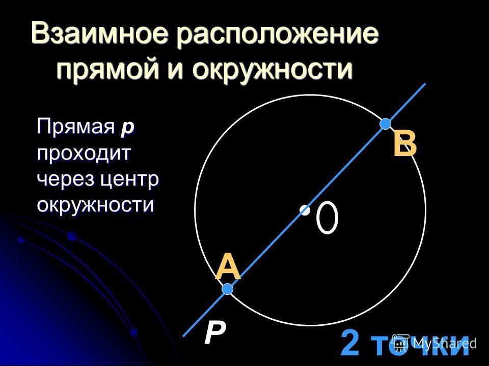 Взаимное расположение прямой и окружности Прямая p проходит через центр окружности Прямая p проходит через центр окружности P 2 точки А В