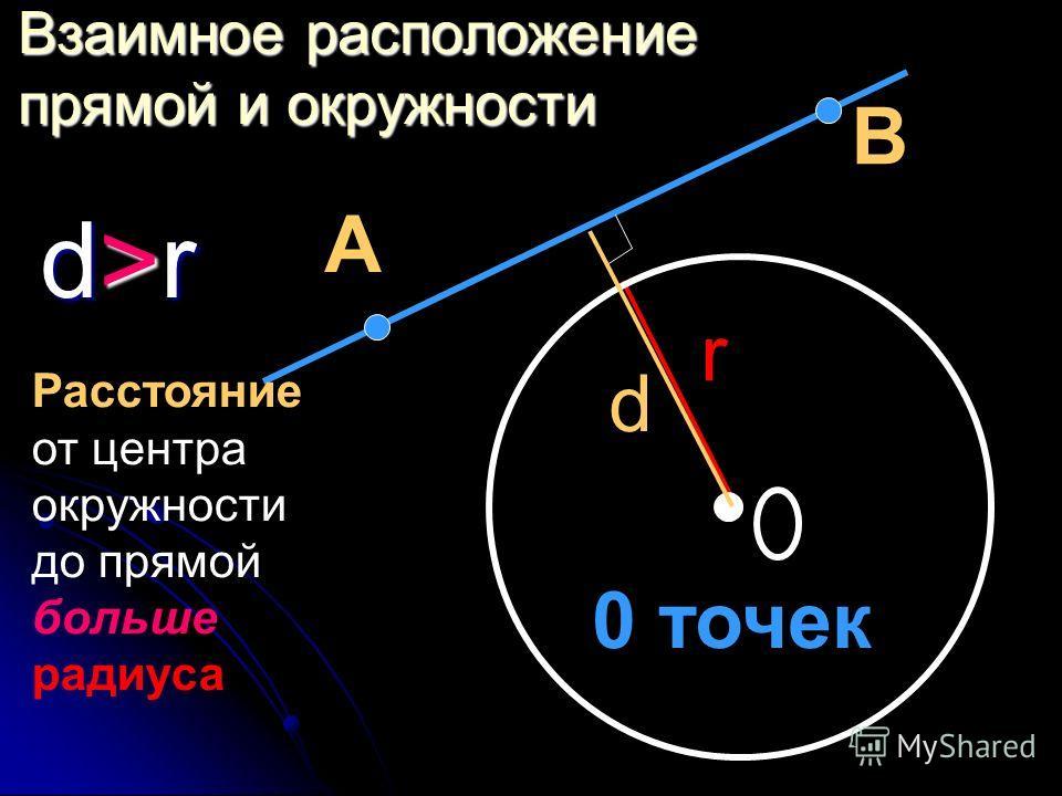 Взаимное расположение прямой и окружности d>rd>rd>rd>r А В d r 0 точек Расстояние от центра окружности до прямой больше радиуса