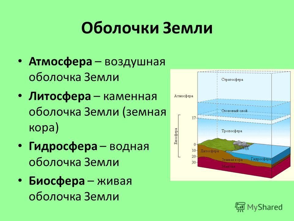 Оболочки Земли Атмосфера – воздушная оболочка Земли Литосфера – каменная оболочка Земли (земная кора) Гидросфера – водная оболочка Земли Биосфера – живая оболочка Земли