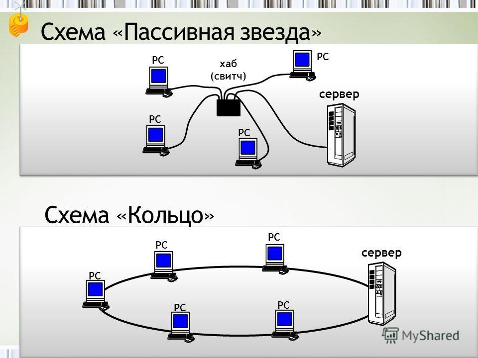 хаб (свитч) РС сервер Схема «Пассивная звезда» РС Схема «Кольцо» РС сервер РС