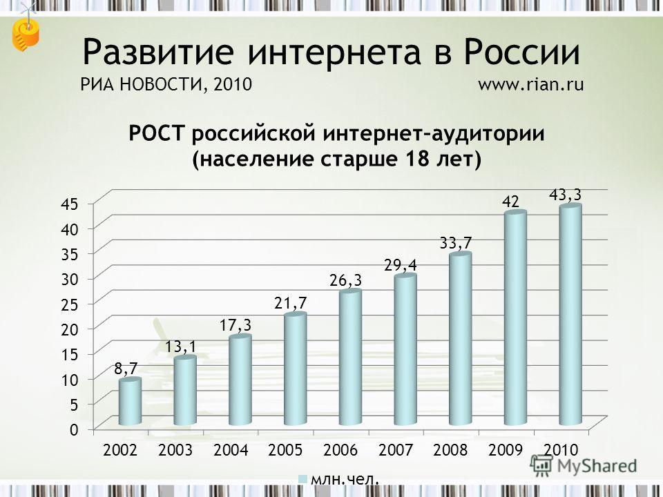 Развитие интернета в России РИА НОВОСТИ, 2010www.rian.ru