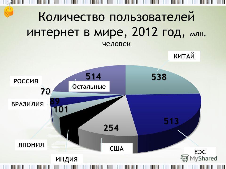 Количество пользователей интернет в мире, 2012 год, млн. человек КИТАЙ ЕЭС США ИНДИЯ ЯПОНИЯ БРАЗИЛИЯ РОССИЯ Остальные