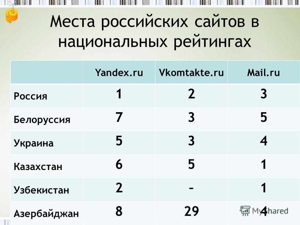 Места российских сайтов в национальных рейтингах Yandex.ruVkomtakte.ruMail.ru Россия 123 Белоруссия 735 Украина 534 Казахстан 651 Узбекистан 2–1 Азербайджан 8294