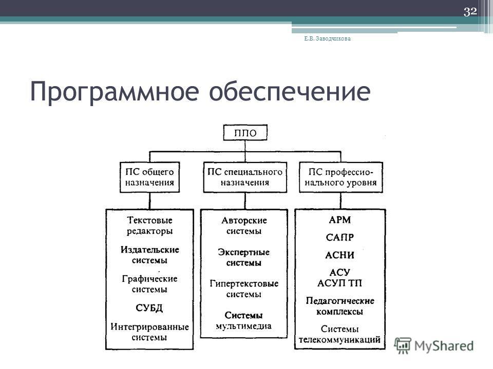 Программное обеспечение Е.В. Заводчикова 32