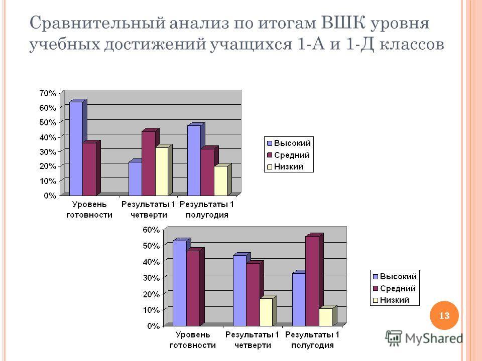 13 Сравнительный анализ по итогам ВШК уровня учебных достижений учащихся 1-А и 1-Д классов 13