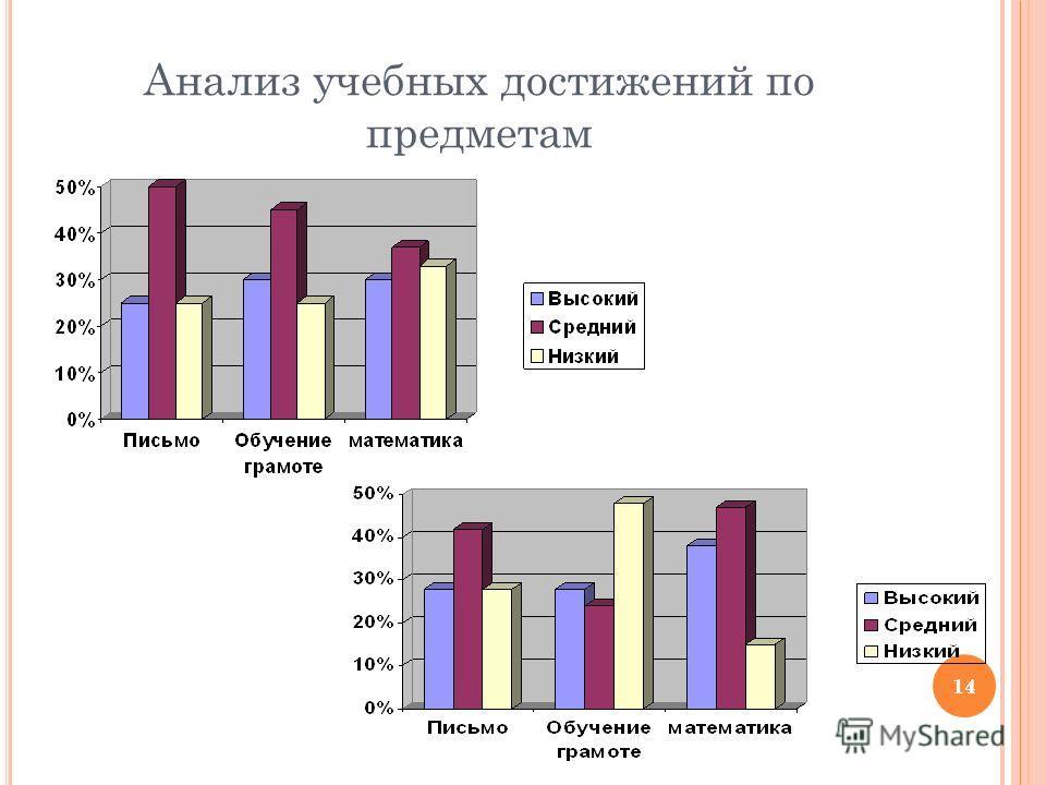 14 Анализ учебных достижений по предметам 14