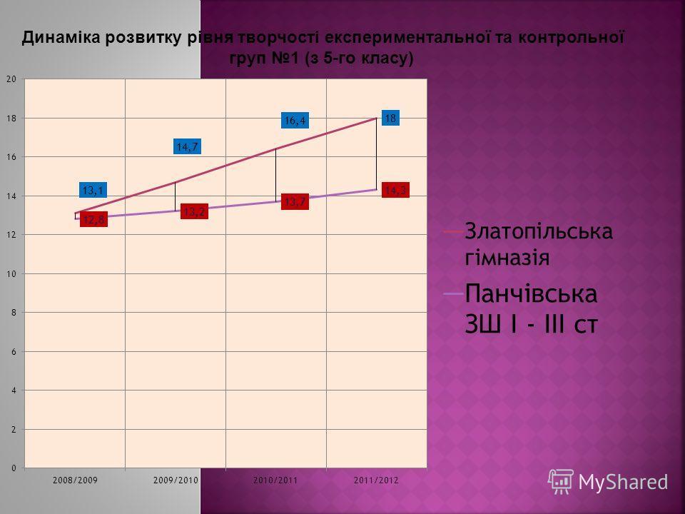Динаміка розвитку рівня творчості експериментальної та контрольної груп 1 (з 5-го класу)