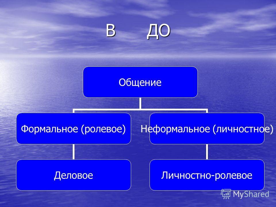 В ДО Общение Формальное (ролевое) Деловое Неформально е (личностное) Личностно- ролевое