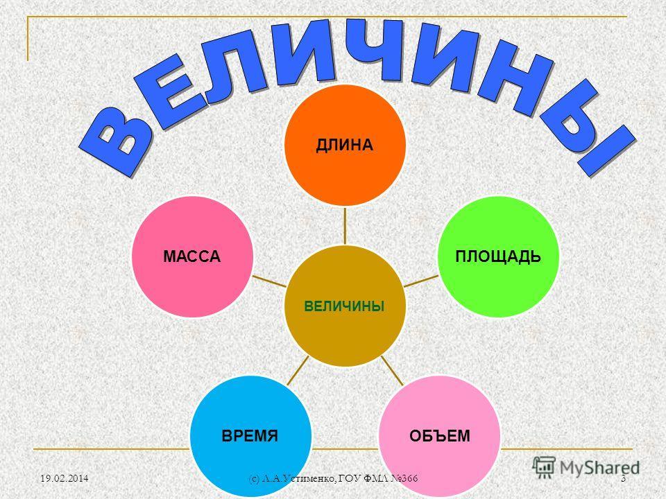 19.02.20143 (c) Л.А.Устименко, ГОУ ФМЛ 366