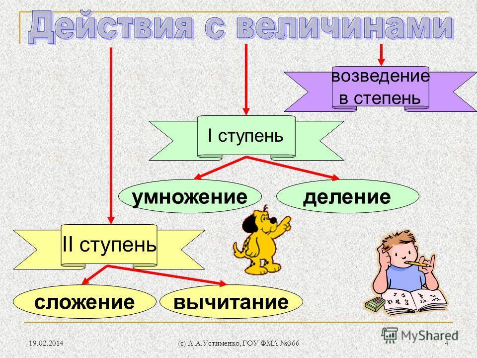 19.02.2014 (c) Л.А.Устименко, ГОУ ФМЛ 366 4 сложение II ступень I ступень возведение в степень вычитание умножениеделение