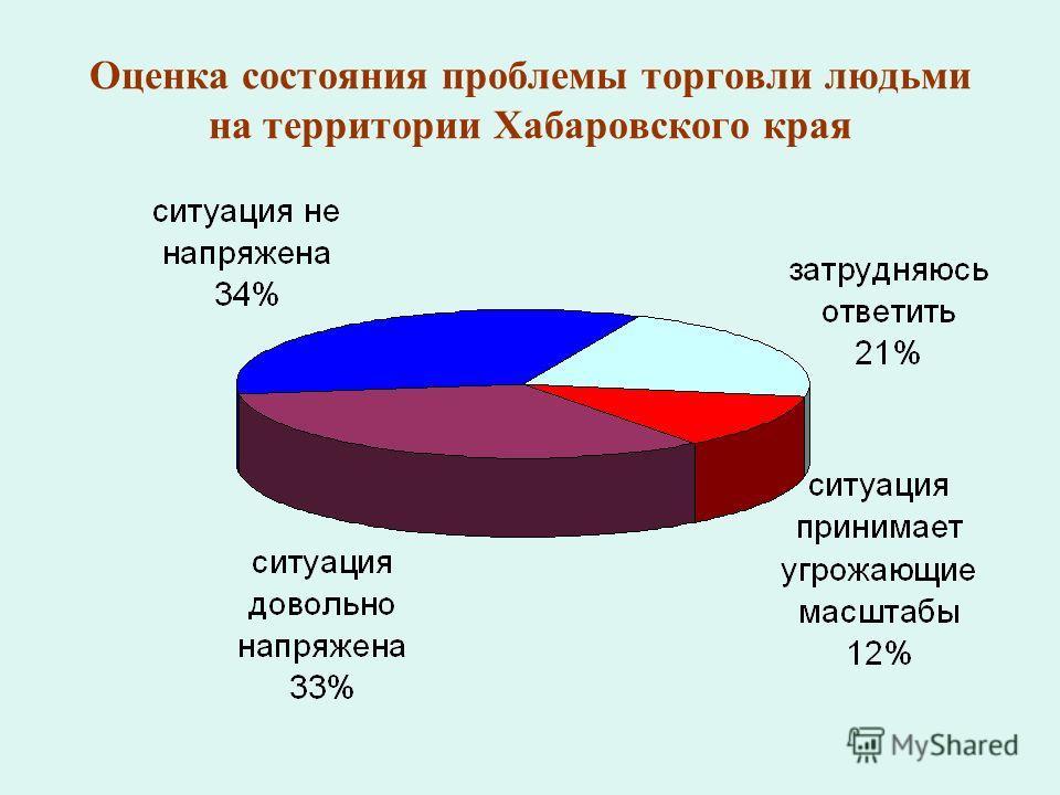 Оценка состояния проблемы торговли людьми на территории Хабаровского края