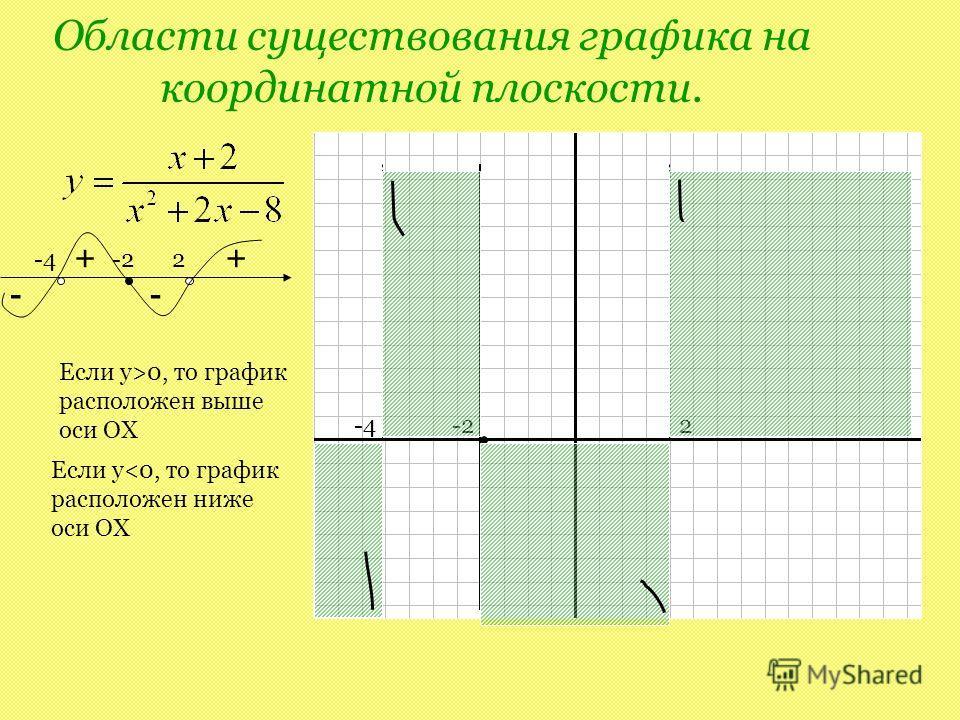Области существования графика на координатной плоскости. -4-22 + - + - -4-22 Если y>0, то график расположен выше оси ОХ Если y
