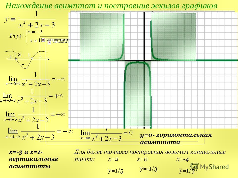 Нахождение асимптот и построение эскизов графиков -3 1 + - + 1 x=-3 и x=1- вертикальные асимптоты y=0- горизонтальная асимптота Для более точного построения возьмем контольные точки: x=2 x=0 x=-4 y=1/5 y=-1/3 y=1/5