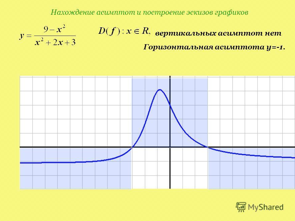 Нахождение асимптот и построение эскизов графиков вертикальных асимптот нет Горизонтальная асимптота y=-1.
