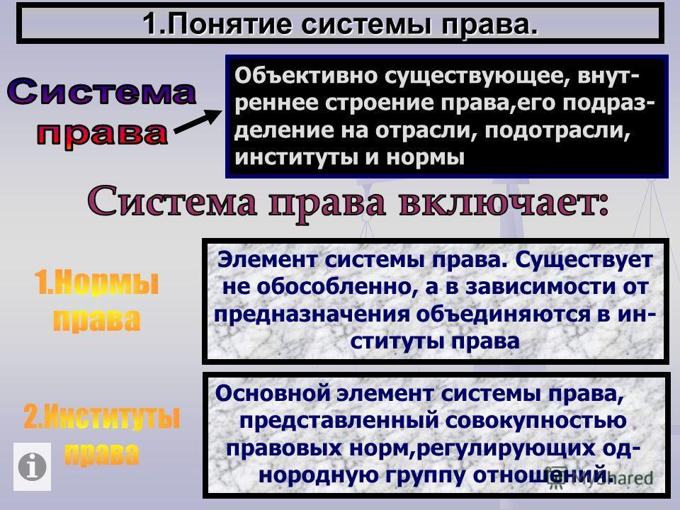 1.Понятие системы права. Объективно существующее, внут- реннее строение права,его подраз- деление на отрасли, подотрасли, институты и нормы Элемент системы права. Существует не обособленно, а в зависимости от предназначения объединяются в ин- ституты