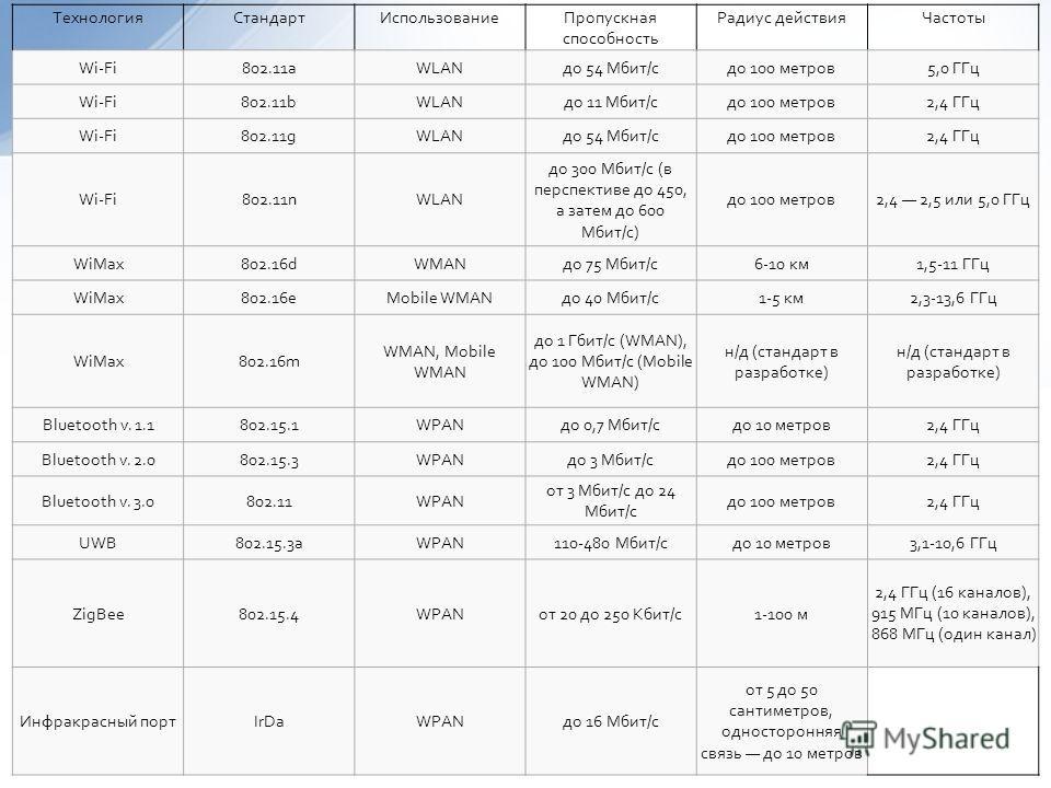 ТехнологияСтандартИспользованиеПропускная способность Радиус действияЧастоты Wi-Fi802.11aWLANдо 54 Мбит/сдо 100 метров5,0 ГГц Wi-Fi802.11bWLANдо 11 Мбит/сдо 100 метров2,4 ГГц Wi-Fi802.11gWLANдо 54 Мбит/сдо 100 метров2,4 ГГц Wi-Fi802.11nWLAN до 300 Мб