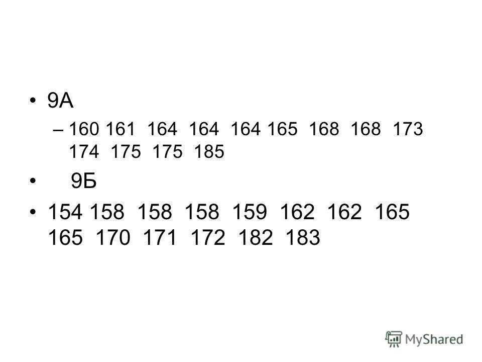 9А –160 161 164 164 164 165 168 168 173 174 175 175 185 9Б 154 158 158 158 159 162 162 165 165 170 171 172 182 183