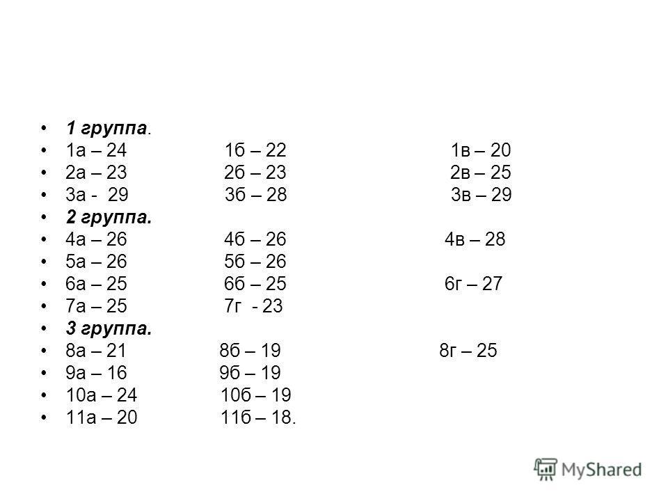 1 группа. 1а – 24 1б – 22 1в – 20 2а – 23 2б – 23 2в – 25 3а - 29 3б – 28 3в – 29 2 группа. 4а – 26 4б – 26 4в – 28 5а – 26 5б – 26 6а – 25 6б – 25 6г – 27 7а – 25 7г - 23 3 группа. 8а – 21 8б – 19 8г – 25 9а – 16 9б – 19 10а – 24 10б – 19 11а – 20 1