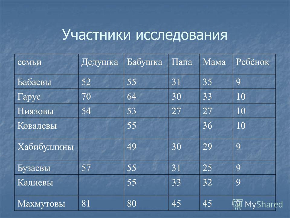 Участники исследования семьиДедушкаБабушкаПапаМамаРебёнок Бабаевы525531359 Гарус7064303310 Ниязовы545327 10 Ковалевы553610 Хабибуллины4930299 Бузаевы575531259 Калиевы5533329 Махмутовы818045 9