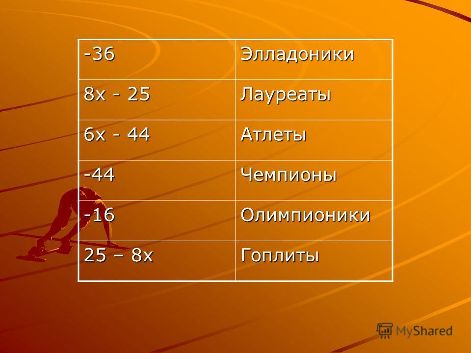 -36Элладоники 8х - 25 Лауреаты 6х - 44 Атлеты -44Чемпионы -16Олимпионики 25 – 8х Гоплиты