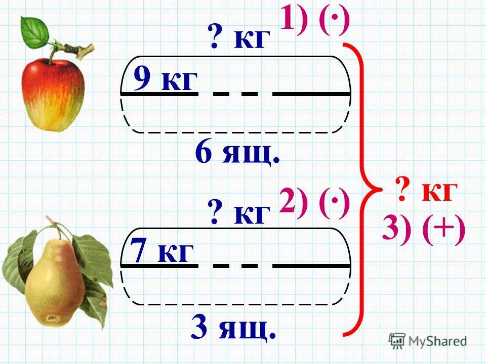6 ящ. 9 кг ? кг 3 ящ. 7 кг ? кг 1) (·) 2) (·) 3) (+)