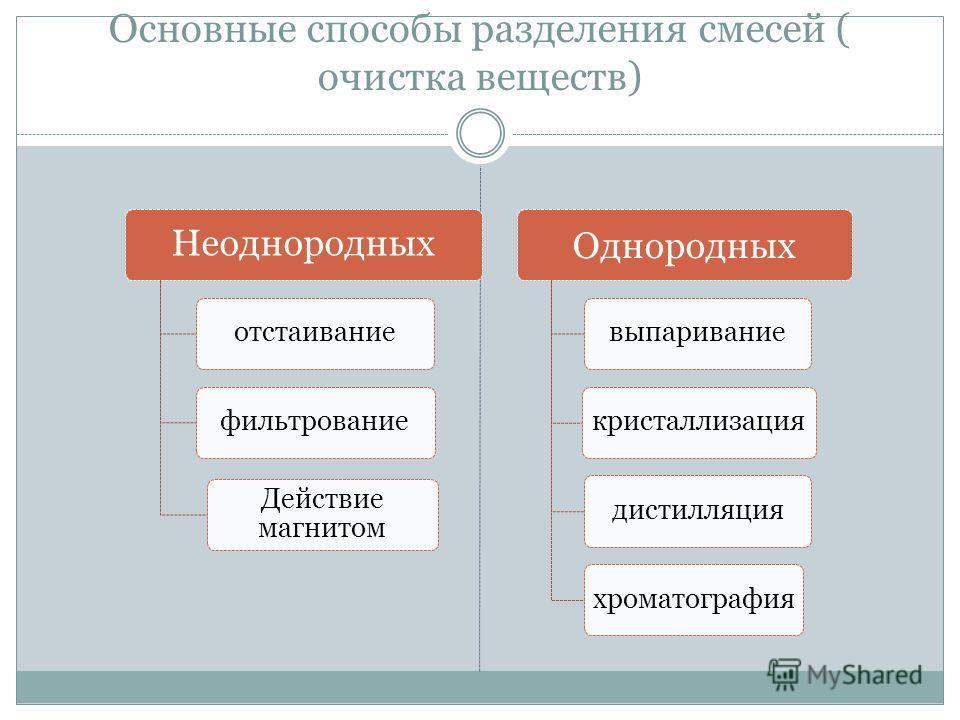 Основные способы разделения смесей ( очистка веществ) Неоднородных отстаиваниефильтрование Действие магнитом Однородных выпариваниекристаллизациядистилляцияхроматография