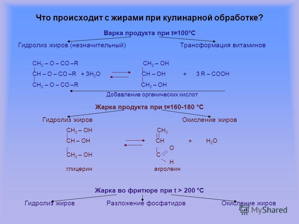 Что происходит с жирами при кулинарной обработке? Варка продукта при t=100°С Гидролиз жиров (незначительный) Трансформация витаминов CH 2 – O – CO –R CH 2 – OH CH – O – CO –R + 3H 2 O CH – OH + 3 R – COOH CH 2 – O – CO –R CH 2 – OH Добавление органич