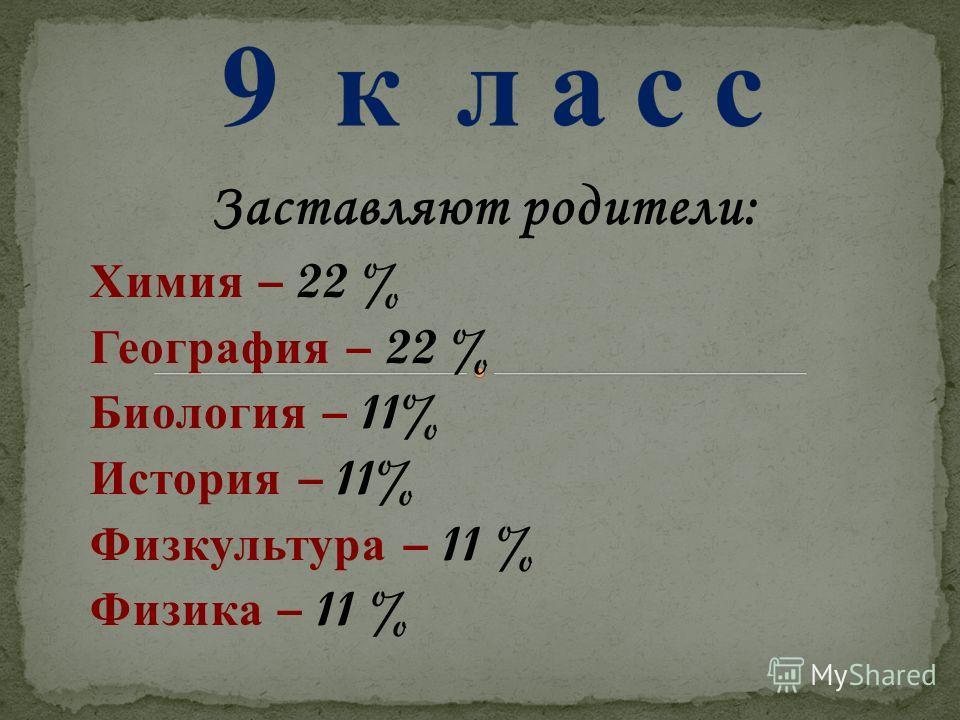 Заставляют родители: Химия – 22 % География – 22 % Биология – 11% История – 11% Физкультура – 11 % Физика – 11 %