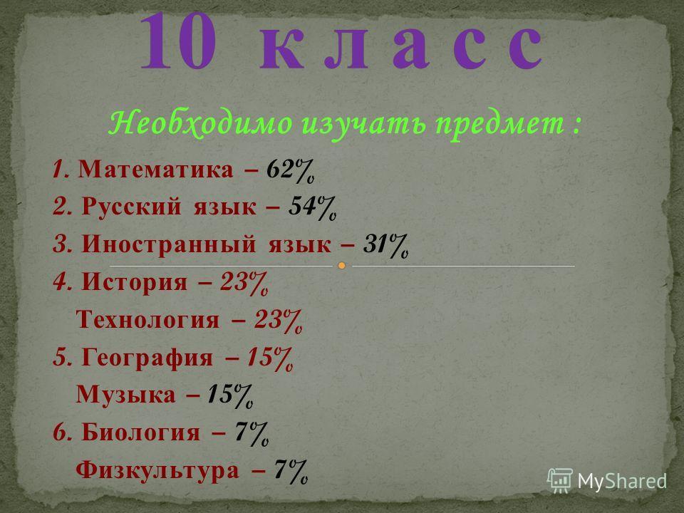Необходимо изучать предмет : 1. Математика – 62% 2. Русский язык – 54% 3. Иностранный язык – 31% 4. История – 23% Технология – 23% 5. География – 15% Музыка – 15% 6. Биология – 7% Физкультура – 7%