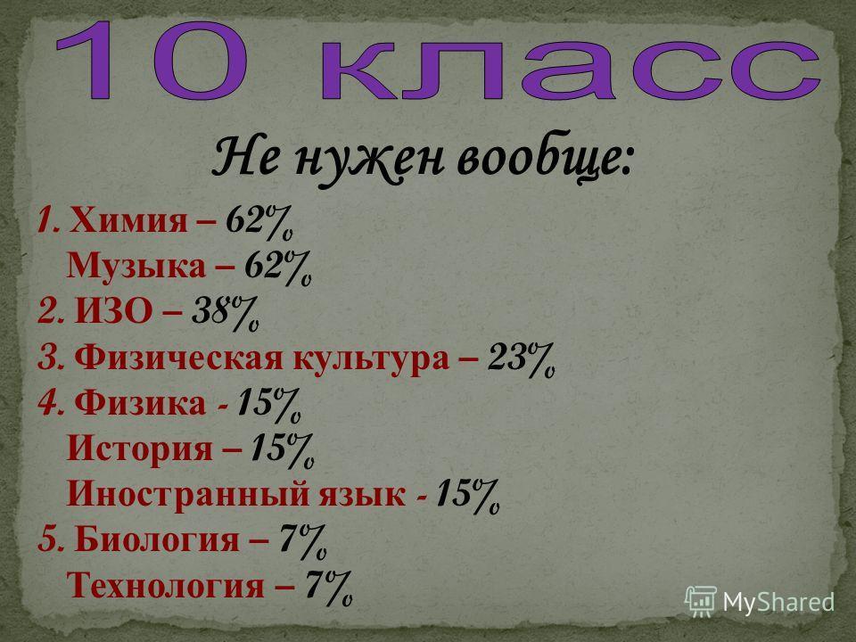 Не нужен вообще: 1. Химия – 62% Музыка – 62% 2. ИЗО – 38% 3. Физическая культура – 23% 4. Физика - 15% История – 15% Иностранный язык - 15% 5. Биология – 7% Технология – 7%
