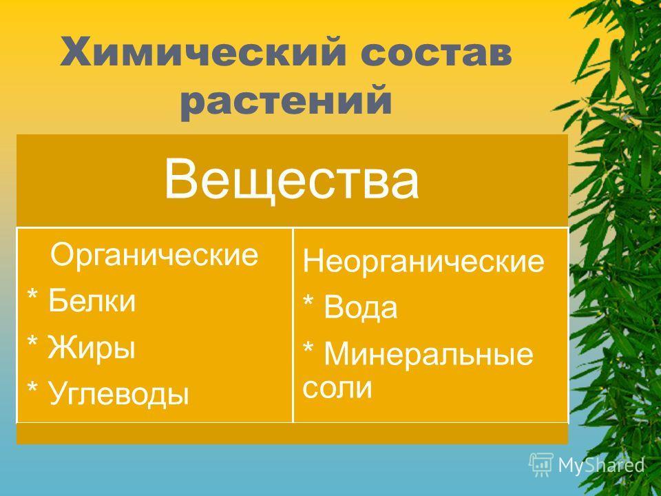 Химический состав растений Вещества Неорганические * Вода * Минеральные соли Органические * Белки * Жиры * Углеводы
