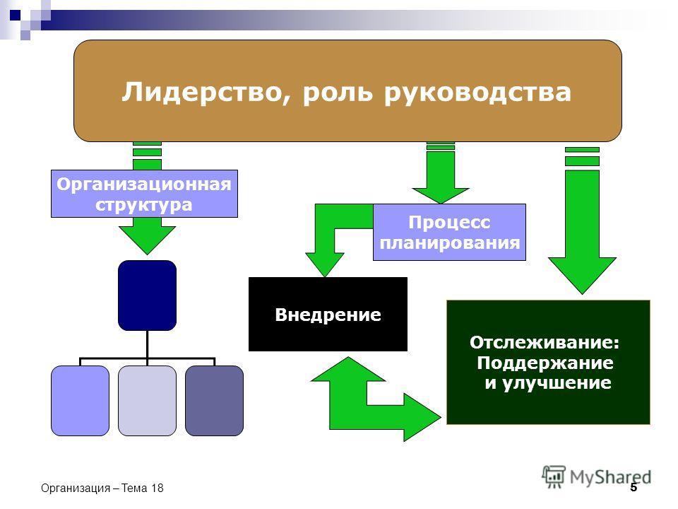 5 Внедрение Процесс планирования Отслеживание: Поддержание и улучшение Лидерство, роль руководства Организационная структура