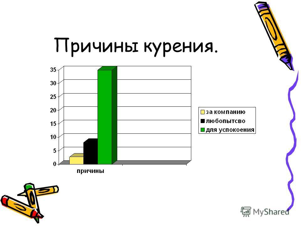 Анкетирование учащихся. Среди учащихся: 5,4% - иногда курят 8,1% - пробовали один раз
