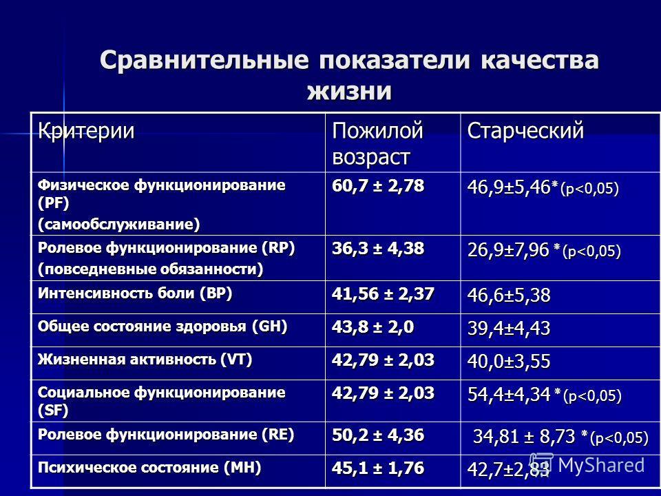 Сравнительные показатели качества жизни Критерии Пожилой возраст Старческий Физическое функционирование (PF) (самообслуживание) 60,7 ± 2,78 46,9±5,46 ٭ (р