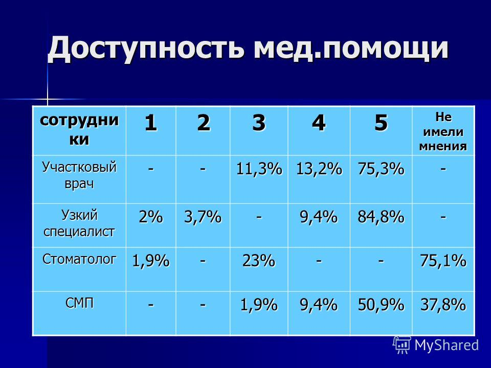 Доступность мед.помощи сотрудни ки 12345 Не имели мнения Участковый врач --11,3%13,2%75,3%- Узкий специалист 2%3,7%-9,4%84,8%- Стоматолог1,9%-23%--75,1% СМП--1,9%9,4%50,9%37,8%