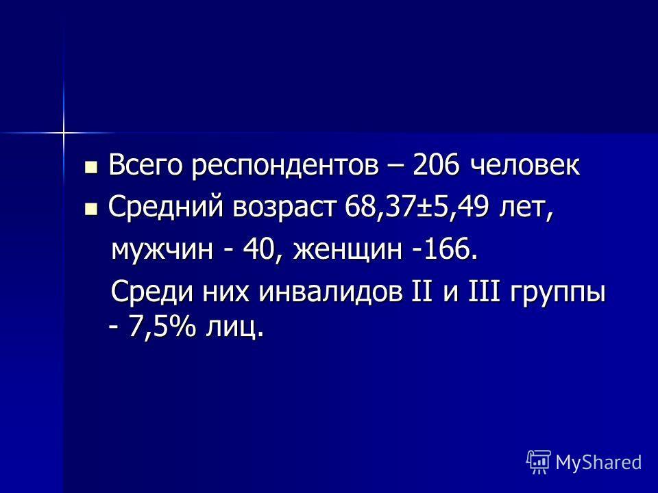 Всего респондентов – 206 человек Всего респондентов – 206 человек Средний возраст 68,37±5,49 лет, Средний возраст 68,37±5,49 лет, мужчин - 40, женщин -166. мужчин - 40, женщин -166. Среди них инвалидов II и III группы - 7,5% лиц. Среди них инвалидов