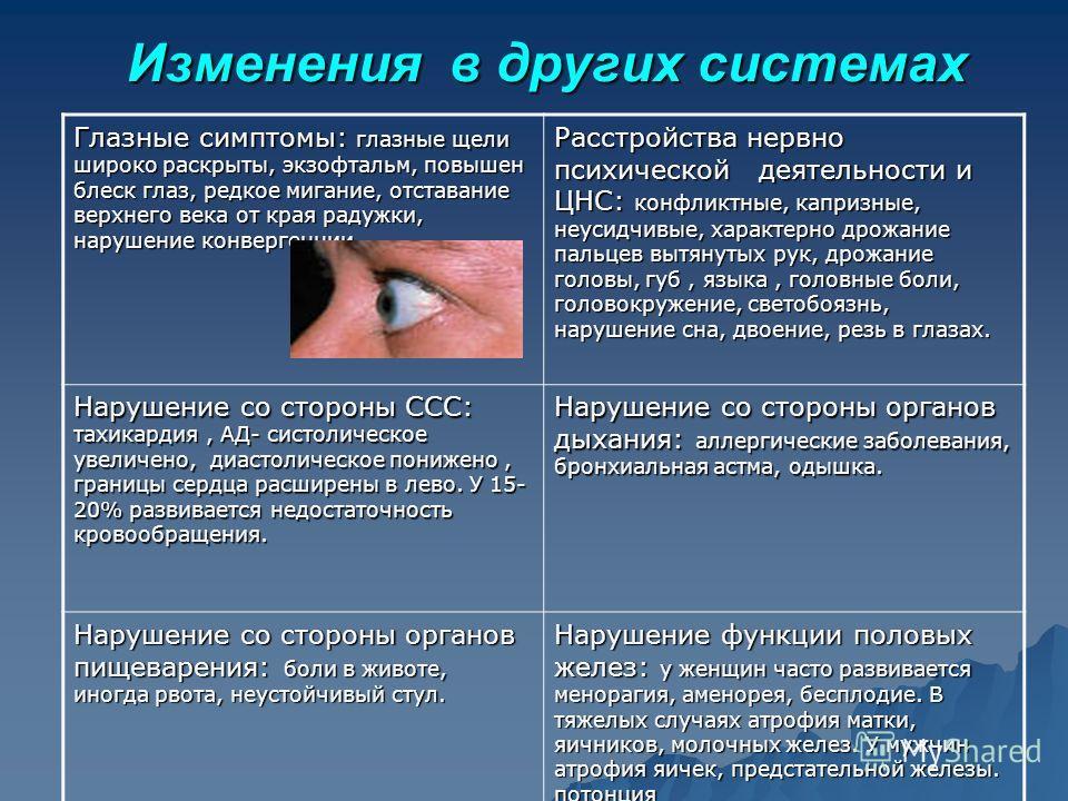 Изменения в других системах Глазные симптомы: глазные щели широко раскрыты, экзофтальм, повышен блеск глаз, редкое мигание, отставание верхнего века от края радужки, нарушение конвергенции. Расстройства нервно психической деятельности и ЦНС: конфликт