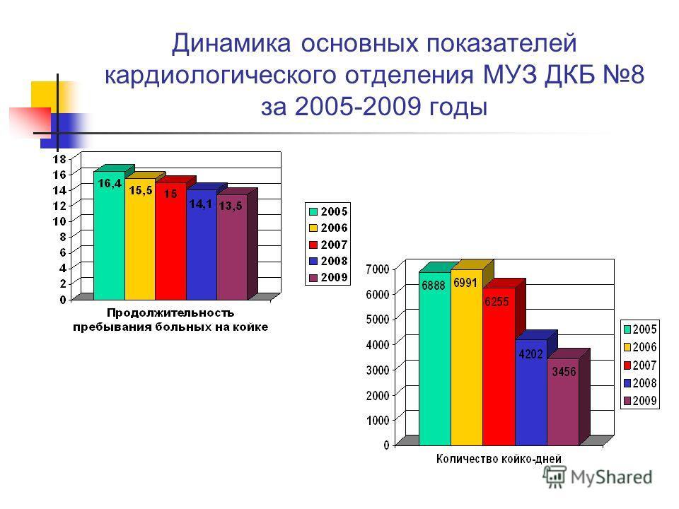 Динамика основных показателей кардиологического отделения МУЗ ДКБ 8 за 2005-2009 годы