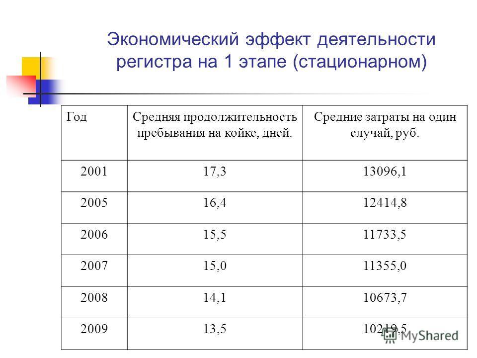 Экономический эффект деятельности регистра на 1 этапе (стационарном) ГодСредняя продолжительность пребывания на койке, дней. Средние затраты на один случай, руб. 200117,313096,1 200516,412414,8 200615,511733,5 200715,011355,0 200814,110673,7 200913,5