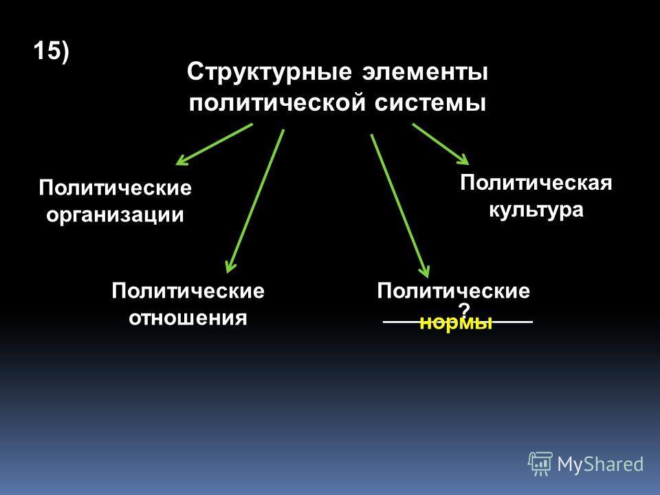 Республика _____?____ ____?_____ ______?_____ _____?____ 14) парламентская президентская смешанная теократическая
