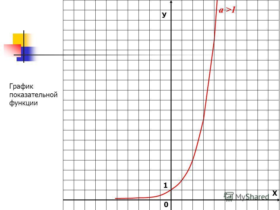 У Х 1 0 а >1 График показательной функции