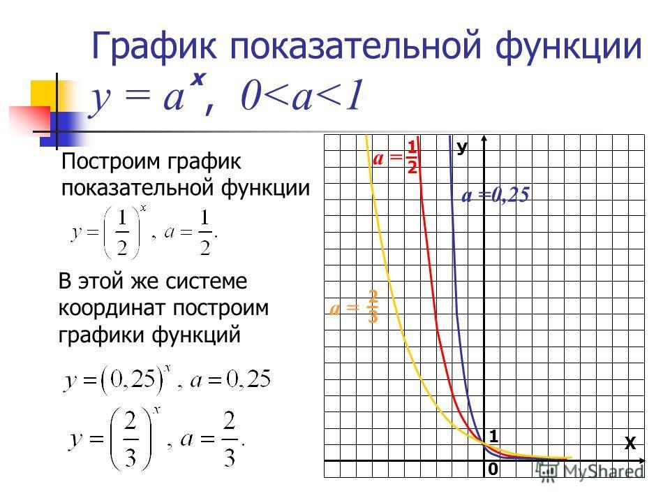График показательной функции у = а, 0