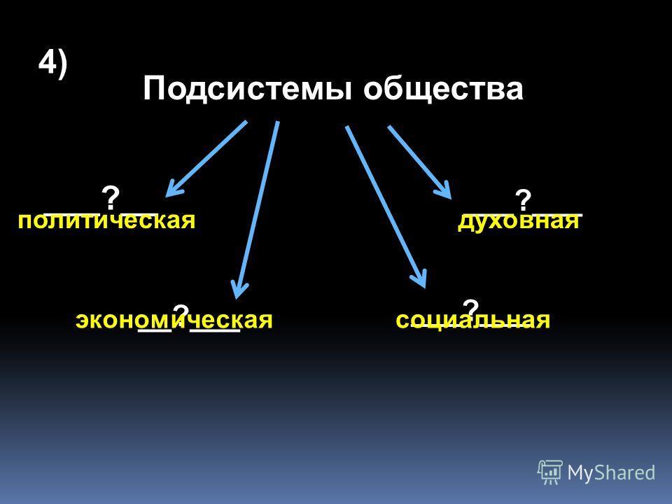 ___?____ общества Человек Подсистемыобщества Социальныеинституты 3) Структура общества
