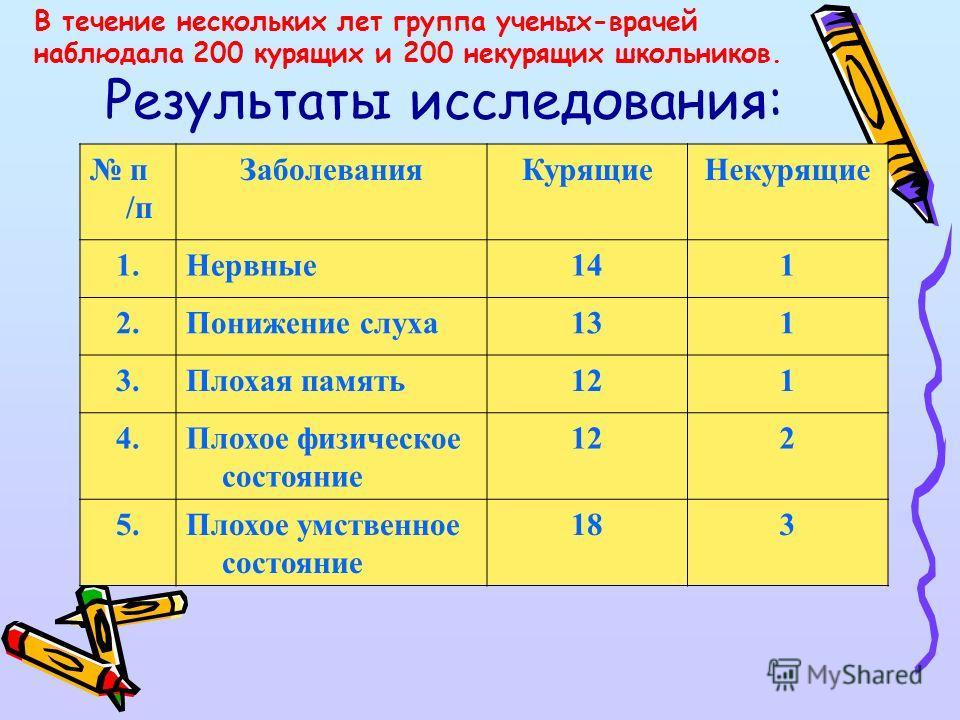 В России в первый раз полагалось 60 ударов палками по ногам, во второй раз - отрезали нос или уши. После опустошительного пожара Москвы в 1634 году, причиной которого оказалось курение, оно было запрещено под страхом смертной казни. И лишь при Петре