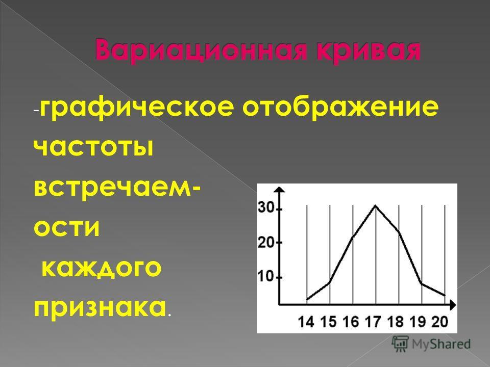 - графическое отображение частоты встречаем- ости каждого признака.