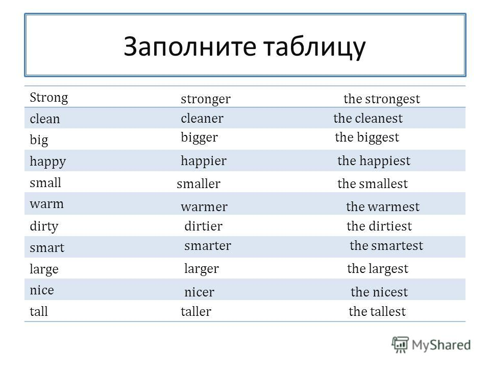 Заполните таблицу Strong clean big happy small warm dirty smart large nice tall stronger the strongest cleaner the cleanest bigger the biggest happier the happiest smaller the smallest warmer the warmest dirtier the dirtiest smarter the smartest larg