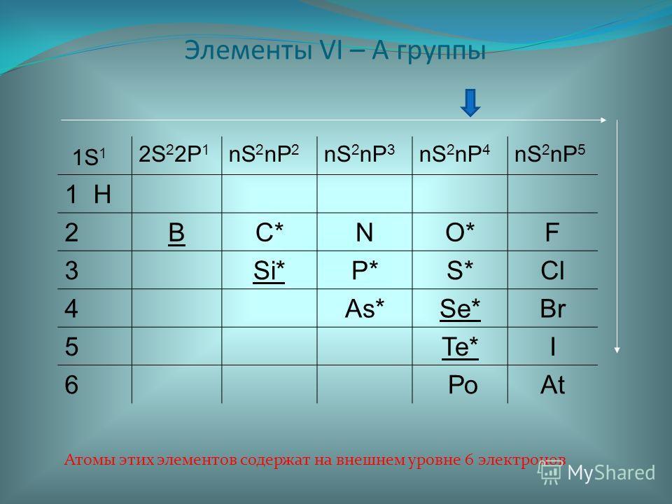 Элементы VI – А группы 1S 1 2S 2 2P 1 nS 2 nP 2 nS 2 nP 3 nS 2 nP 4 nS 2 nP 5 1 H 2BC*C*NO*O*F 3Si*P*P*S*S*Cl 4As*Se*Br 5Te*I 6 РоAt Атомы этих элементов содержат на внешнем уровне 6 электронов