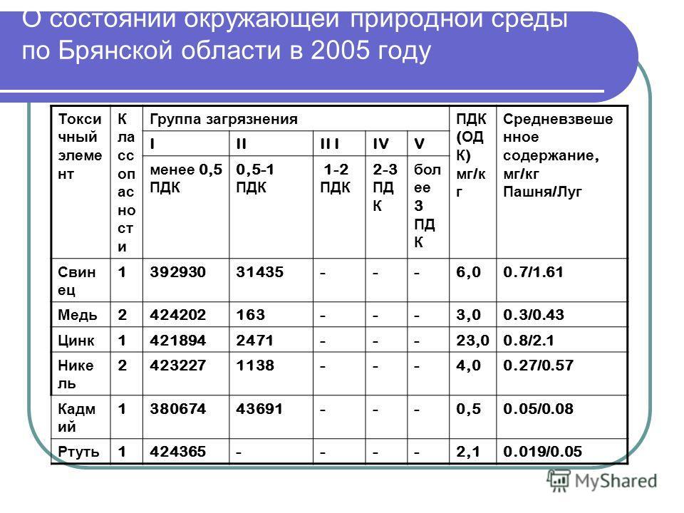 О состоянии окружающей природной среды по Брянской области в 2005 году Токси чный элеме нт К ла сс оп ас но ст и Группа загрязнения ПДК ( ОД К ) мг / к г Средневзвеше нное содержание, мг / кг Пашня / Луг IIIII IIVV менее 0,5 ПДК 0,5-1 ПДК 1-2 ПДК 2-3