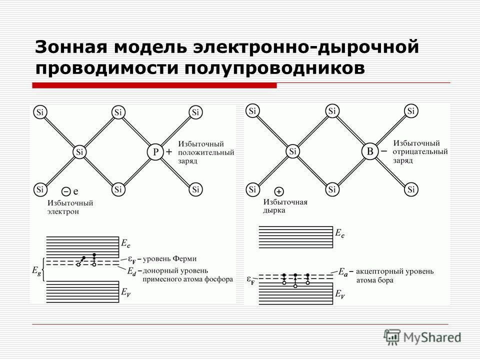 Зонная модель электронно-дырочной проводимости полупроводников